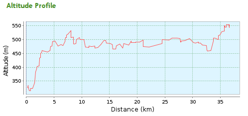 Day 1 elevation graph.